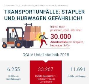 DGUV Unfallstatistik 2018 Infografik Teaser