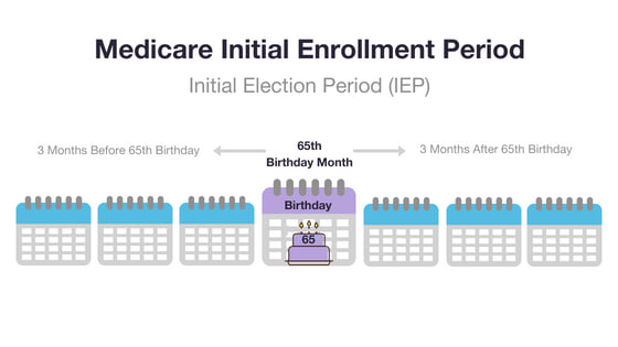 Medicare Initial Enrollment Period graphic