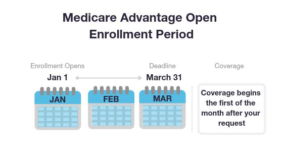 Medicare Advantage Open Enrollment Period graphic