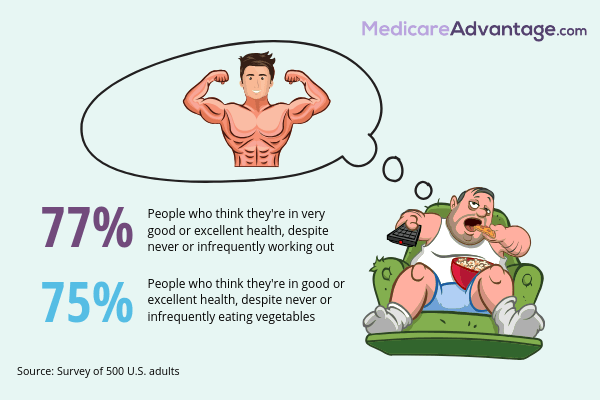 Fitness perceptions graphic