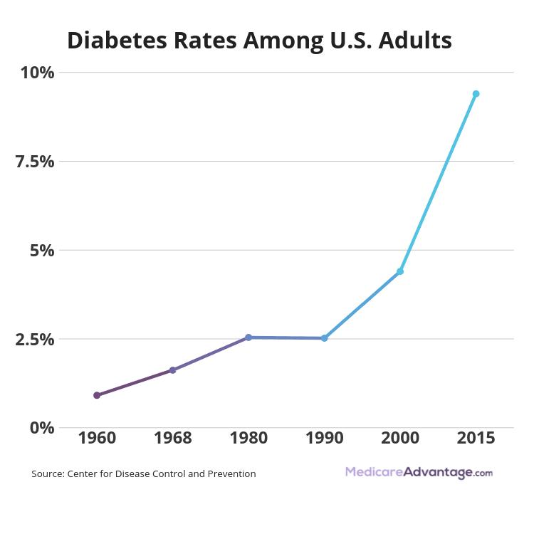 Diabetes graphic