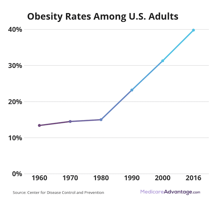 Obesity rates graphic