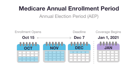 Medicare AEP graphic
