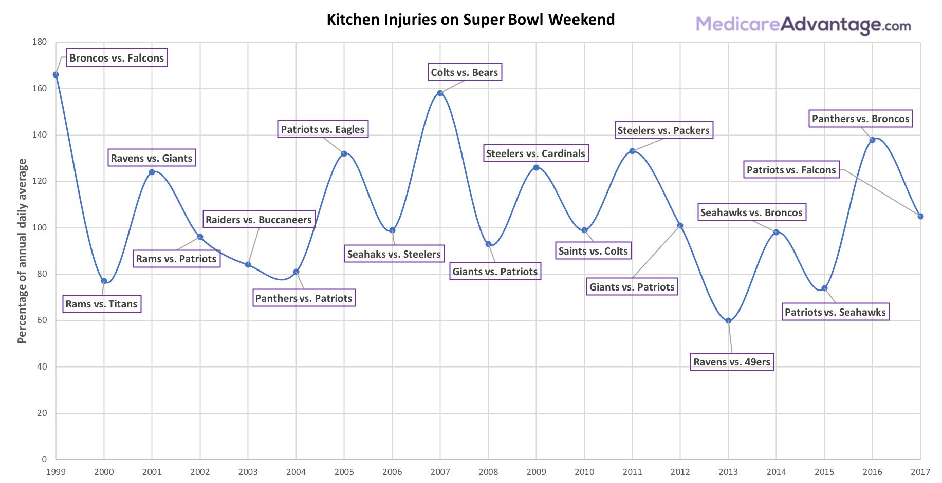 Super Bowl Kitchen Injuries Chart