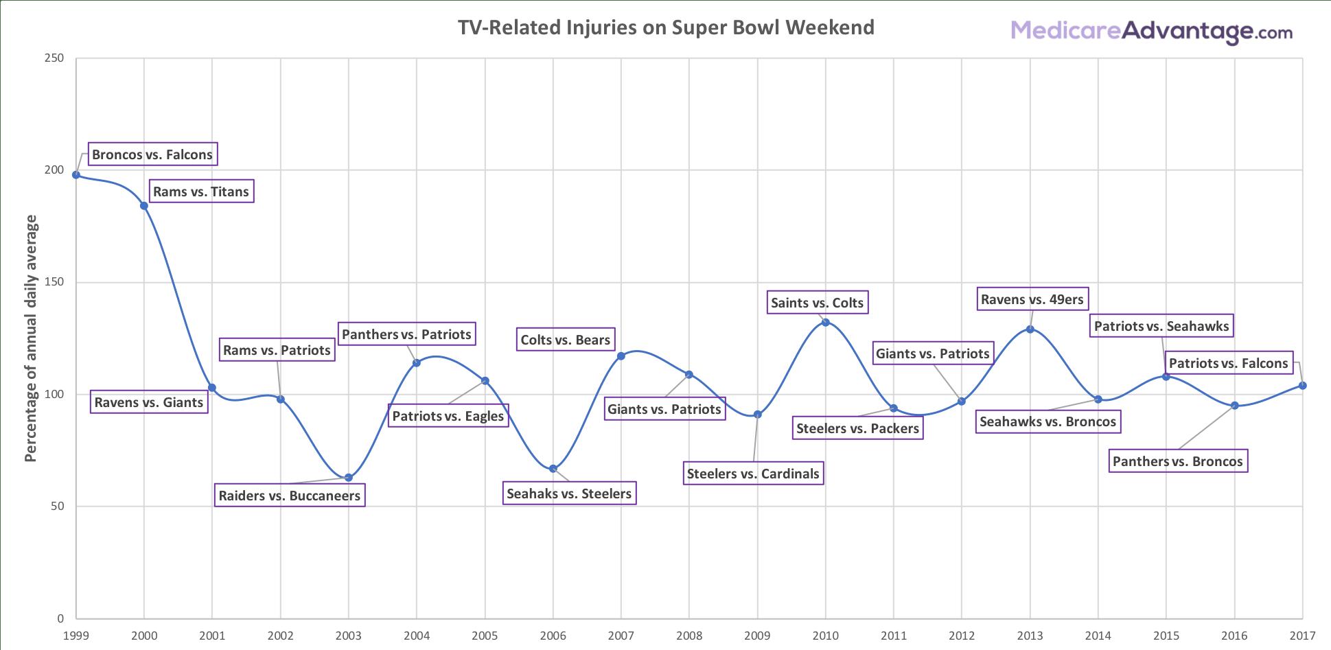Super Bowl TV injuries chart