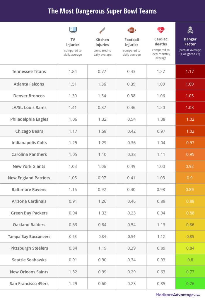 Most Dangerous Super Bowl Teams ranking chart