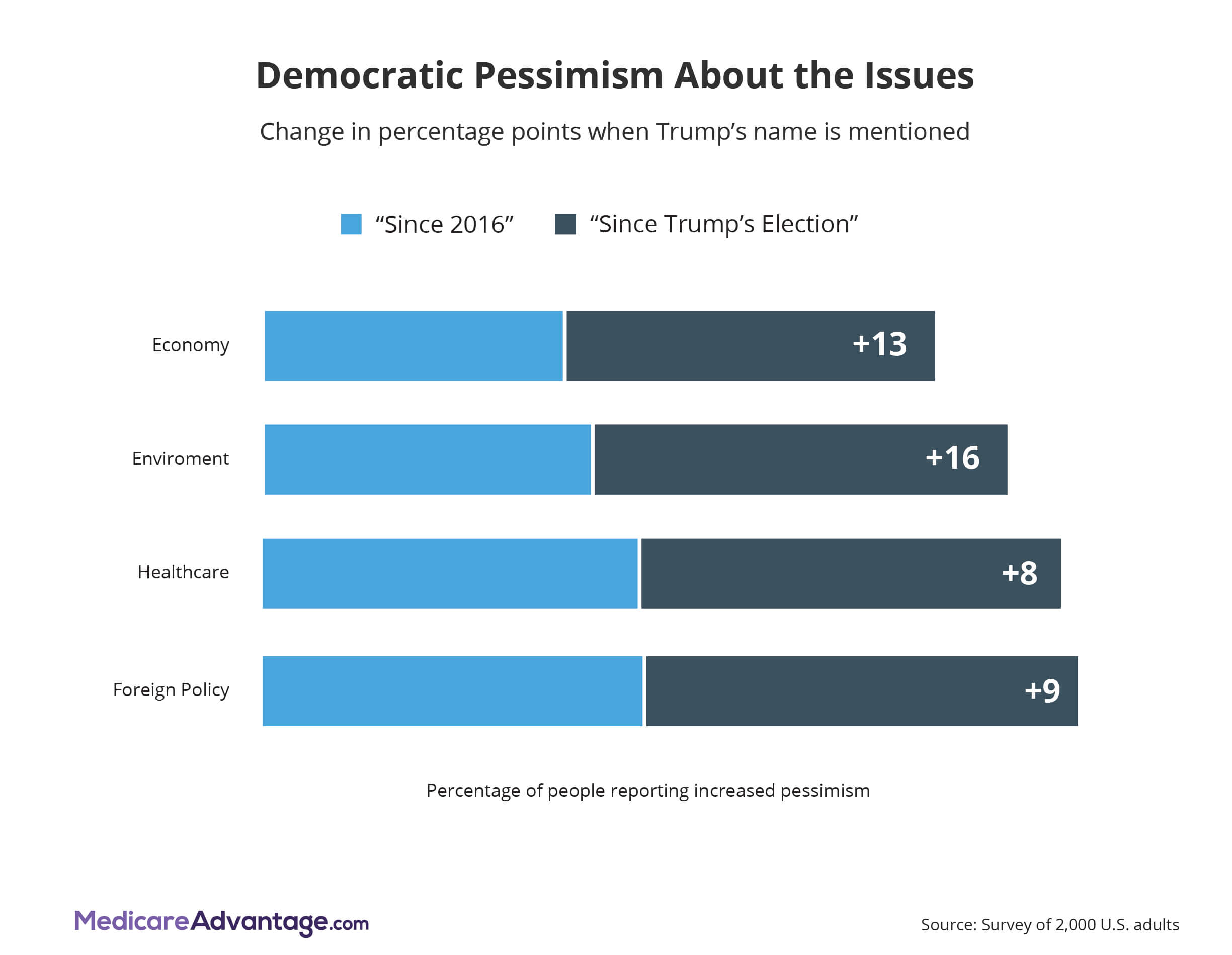 Democratic pessimism graphic