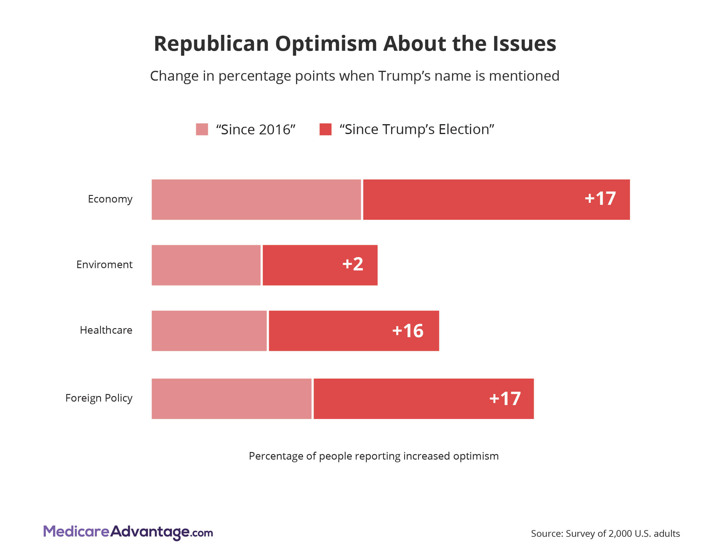 Republican optimism graphic chart