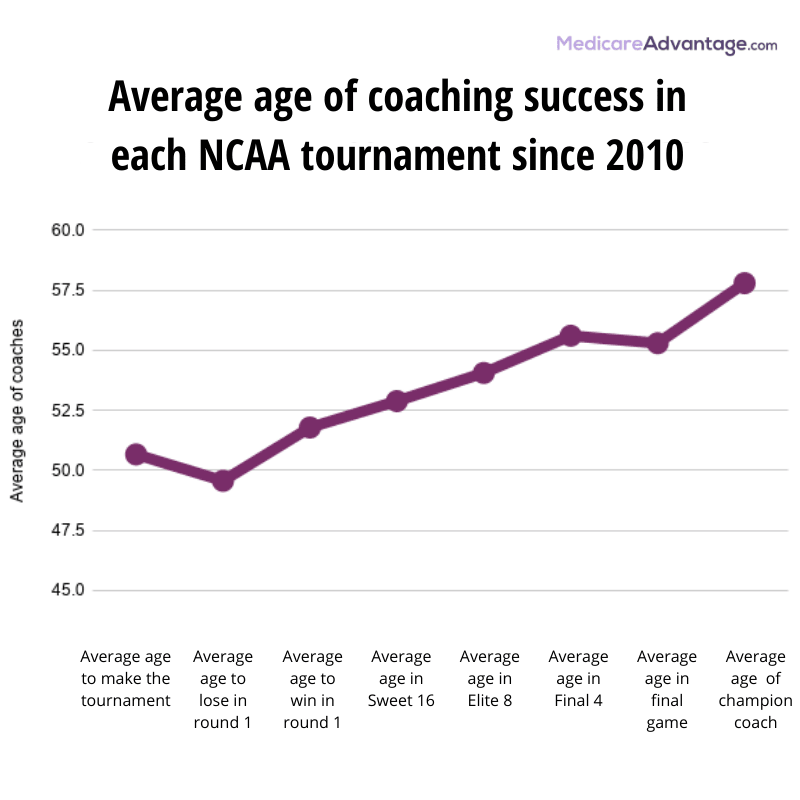Average ages of NCAA coaches chart