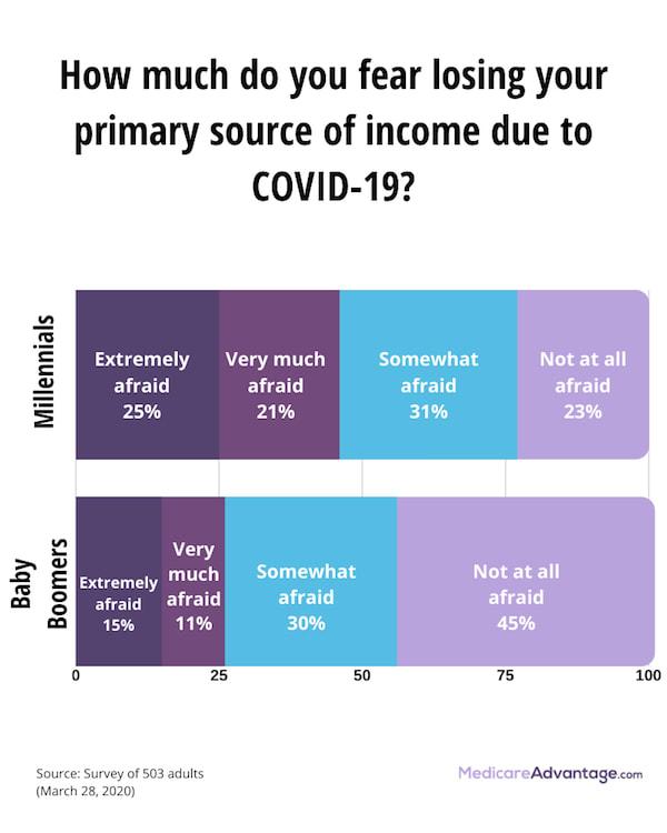 COVID-19 income fear graphic