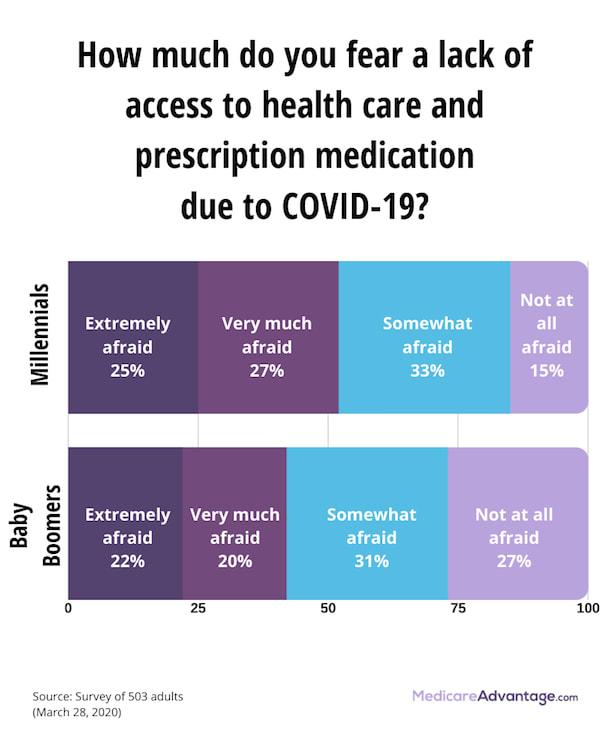 COVID-19 health care access fear graphic