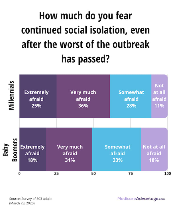 COVID-19 social isolation fear graphic