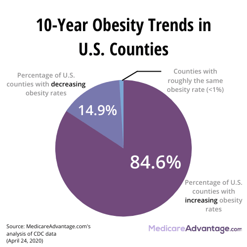10-year obesity trends graphic
