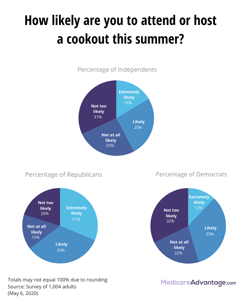 Attitudes about going to cookouts by political party graphic