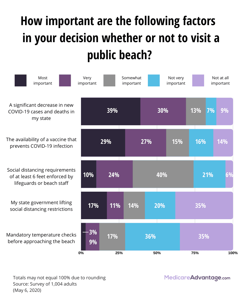 Factors when considering going to the beach graphic