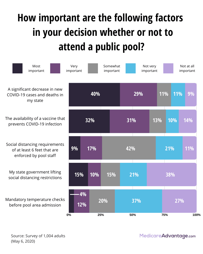 Factors when considering going to a pool graphic
