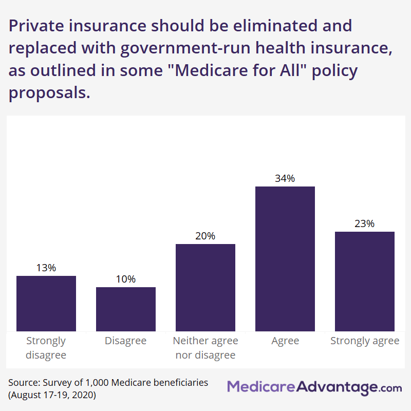 Graphic showing percentage of Medicare beneficiaries who support Medicare for All