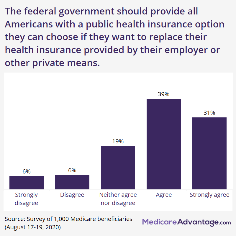 Graphic showing percentage of Medicare beneficiaries who support a public health insurance option