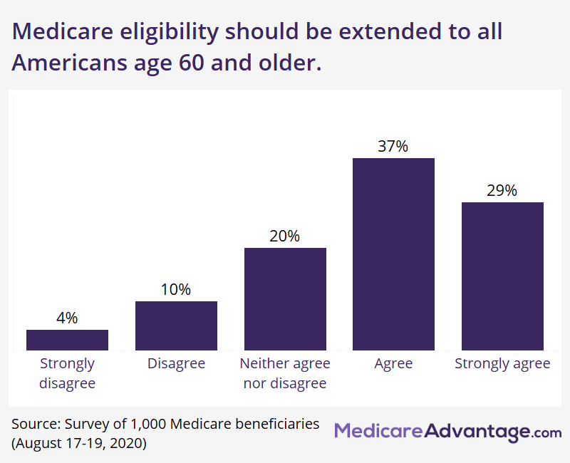 Graphic showing percentage of Medicare beneficiaries who support Medicare at age 60