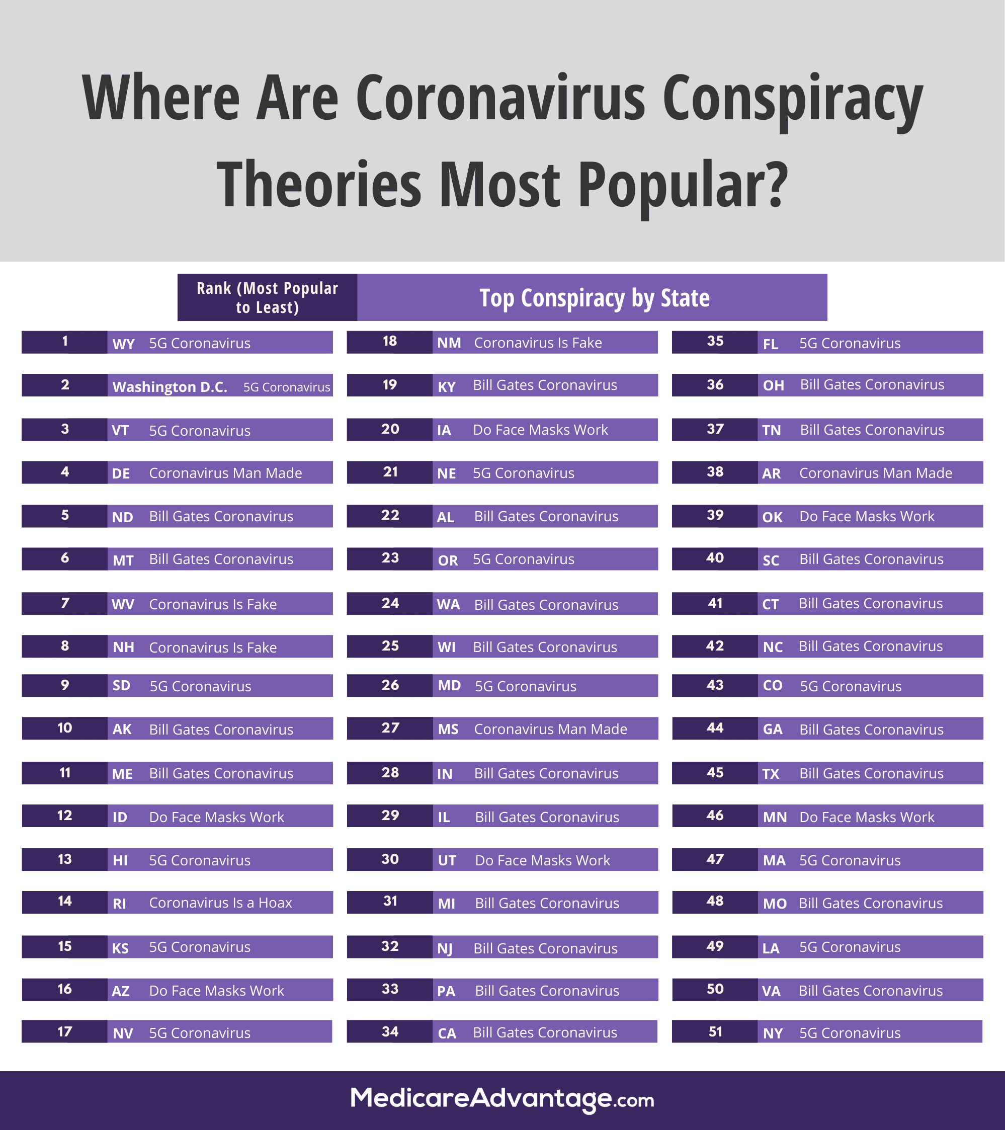 States ranked by how popular coronavirus conspiracy theory searches are in the sate, including most popular search term