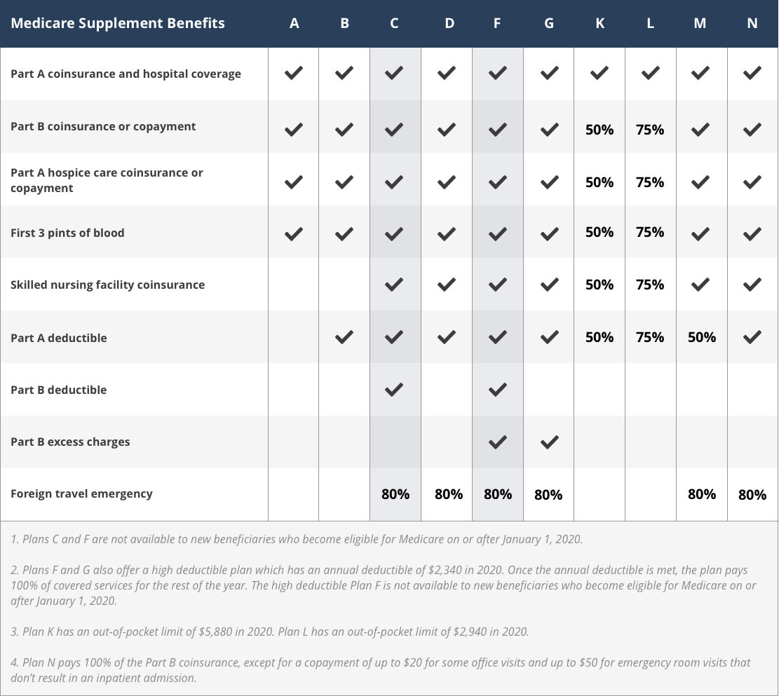 2020 Medigap plans chart