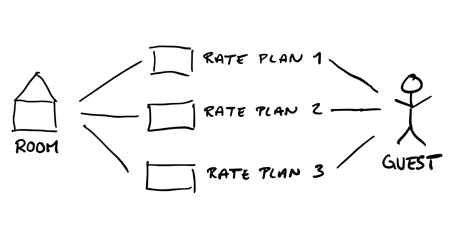 Picture of how a room type is sold through a rate plan