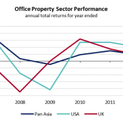 Office property sector performance. - Office property sector angle, area, diagram, font, line, plot, text, triangle, white