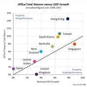Office property sector performance. - Office property sector area, diagram, line, plot, text, white