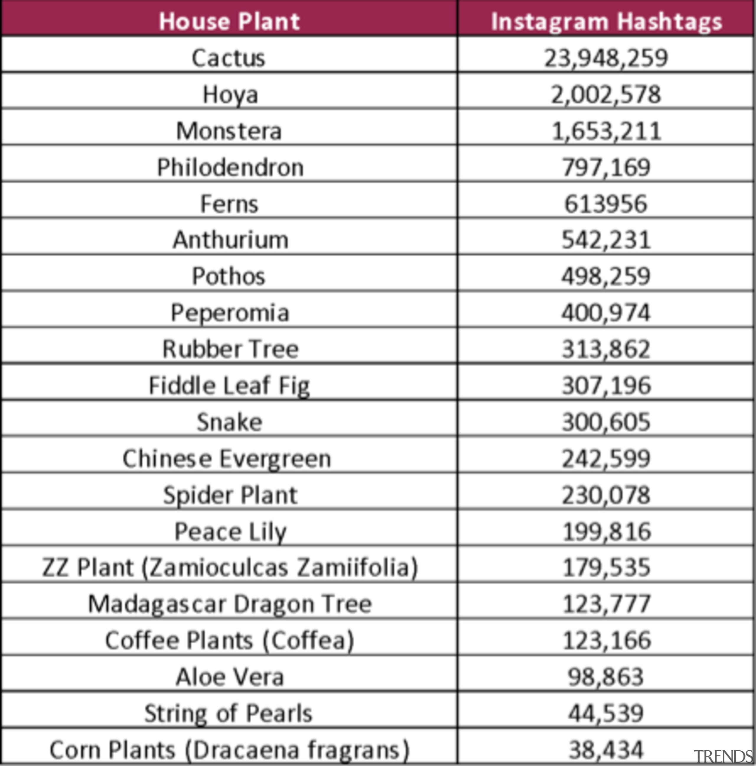 Is your favourite plant on the chart? -