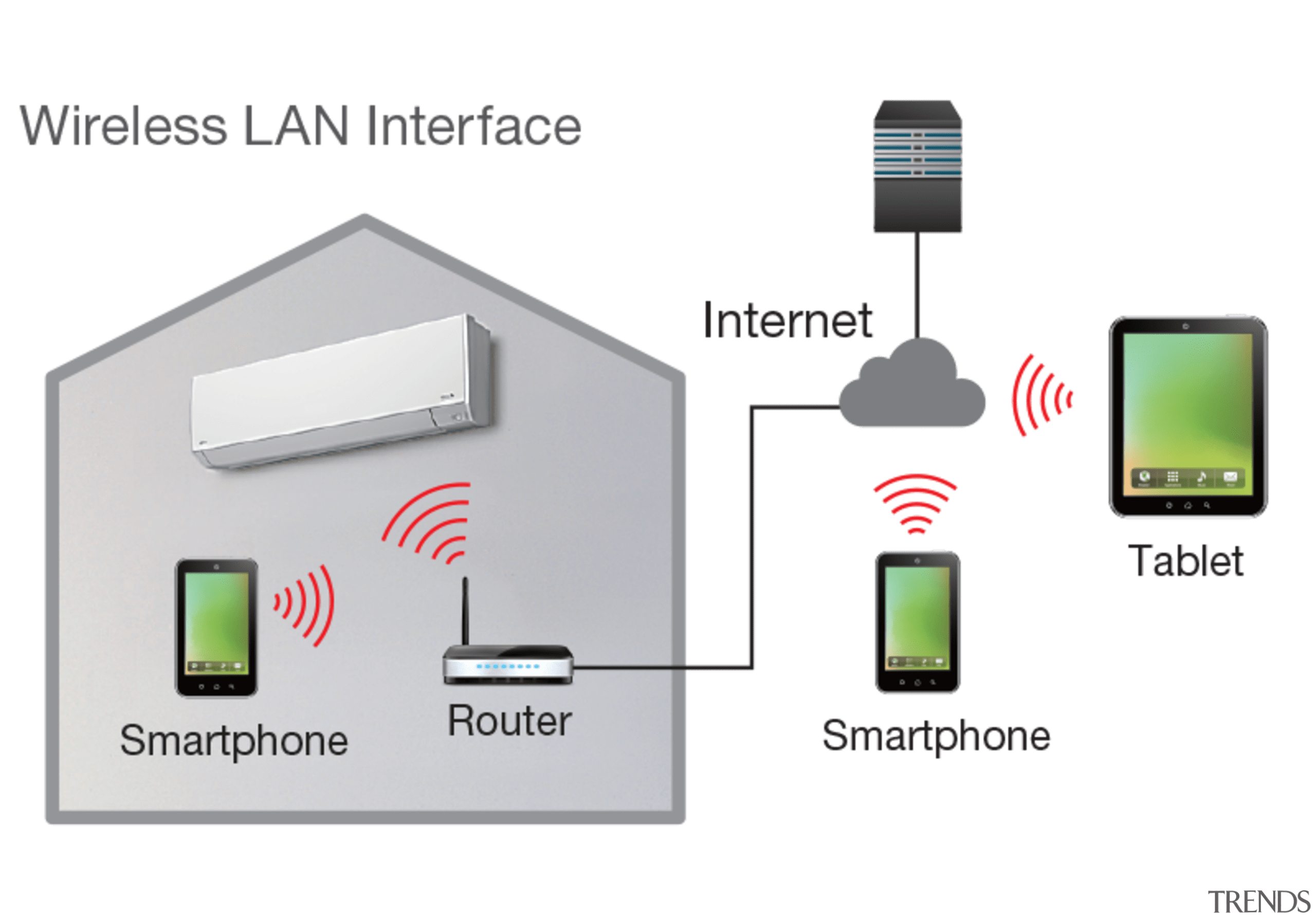 Wireless Lan - electronic component | electronic device electronic component, electronic device, electronics, electronics accessory, product, technology