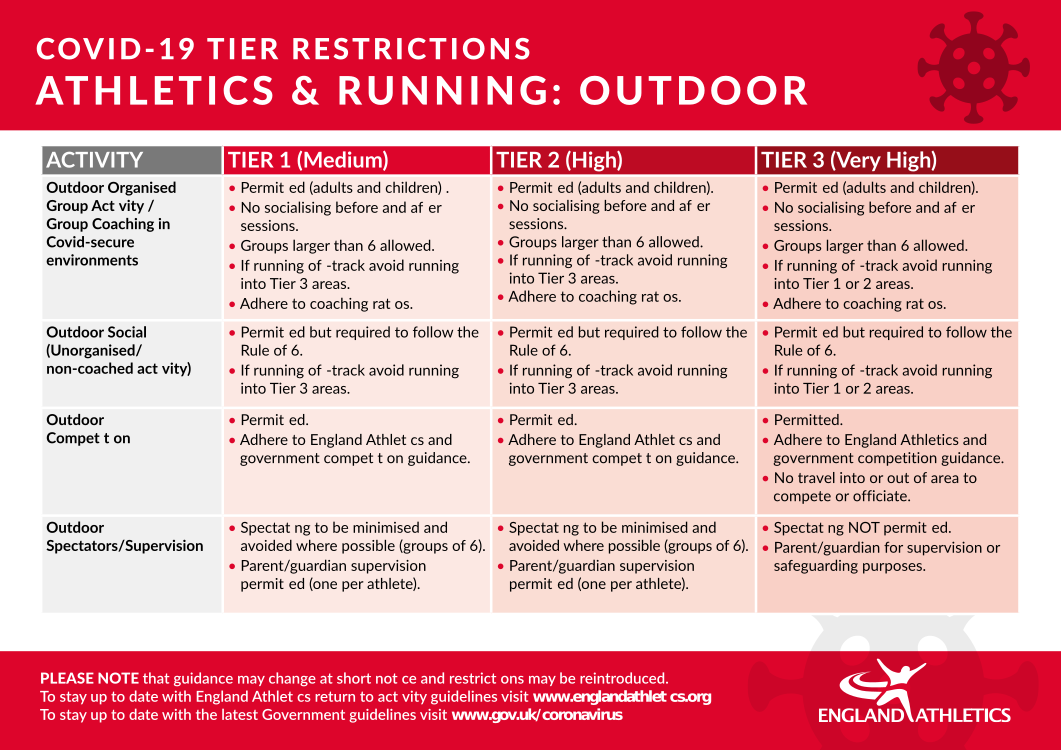 England Athletics Covid-19 Policy - Outdoor Activity