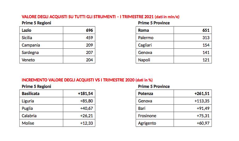E-procurement, Mepa in grande spolvero: Lazio al top per acquisti