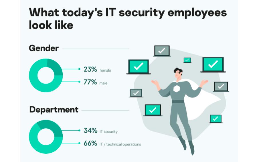 Cybersecurity: un'azienda su tre pronta a investire sulle competenze interne