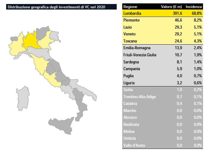 2020 annata doc per il venture capital italiano: investimenti a quota 570 milioni