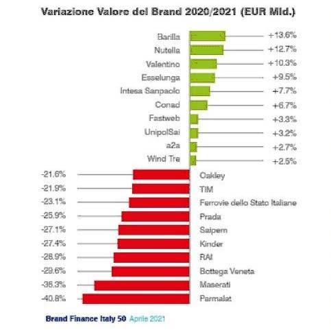 Il valore dei brand italiani, Fastweb regina delle telco