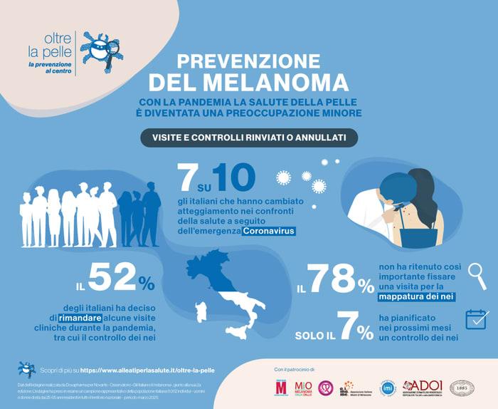 Melanoma,pandemia rallenta prevenzione, solo 7% controlli