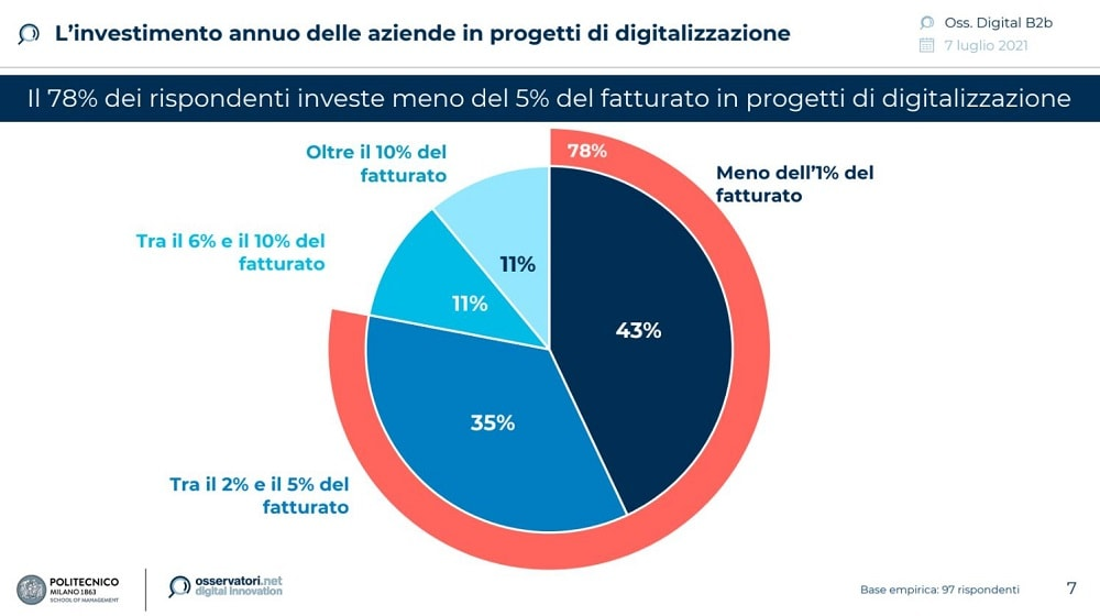 investimenti_digitali. 1000x560