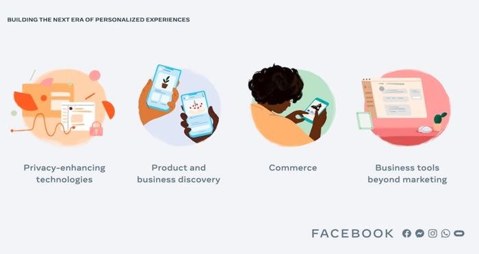 Facebook punta sull'eCommerce ma con meno dati condivisi