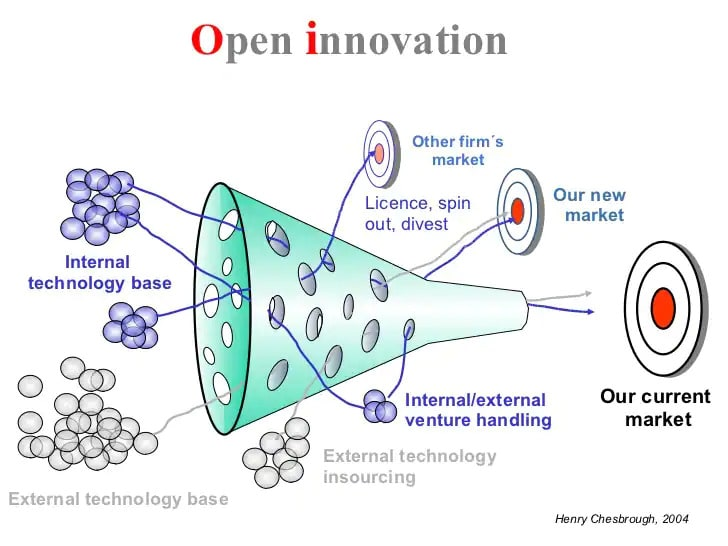 open innovation 728x546
