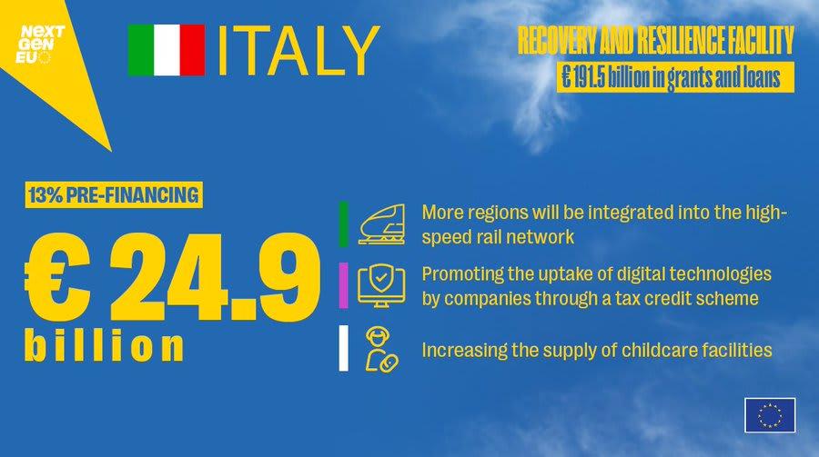 """Pnrr, per l'Italia 24,9 miliardi di prefinanziamento. Von der Leyen: """"Si avvia ripresa duratura del Paese"""""""