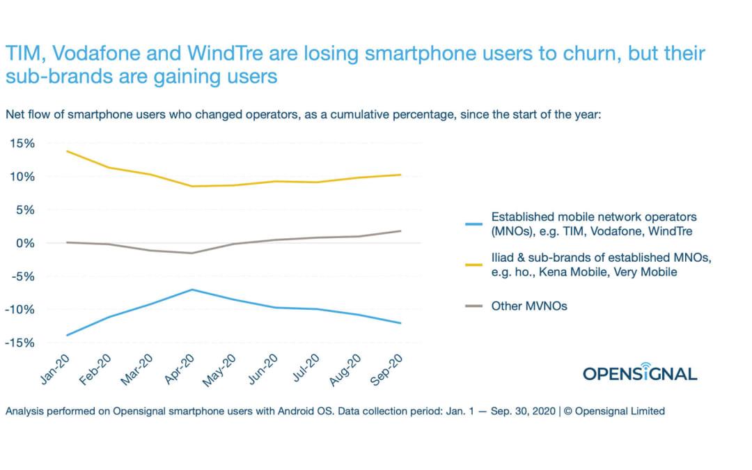 Il paradosso italiano: le telco perdono clienti a favore dei (loro) brand low-cost