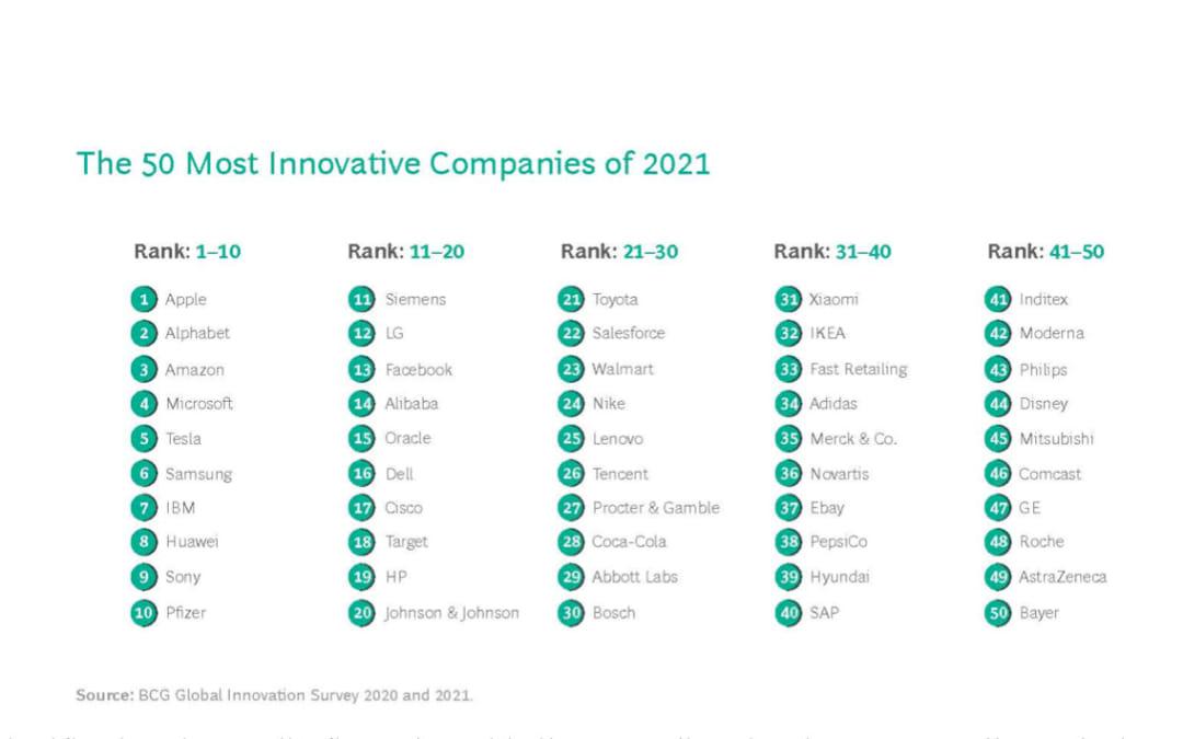 """Apple """"regina"""" dell'innovazione, sul podio anche Google e Amazon"""