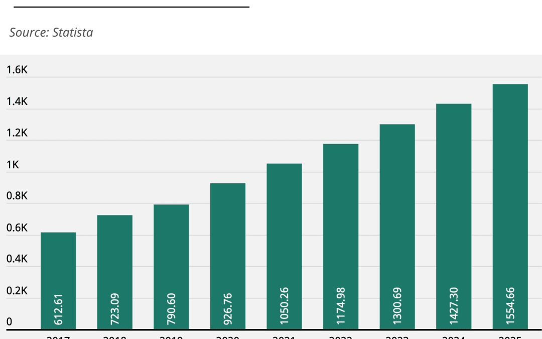 Non si arresta la crescita dei social media: nel 2023