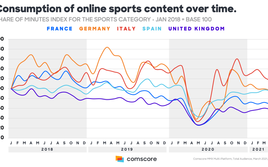 Sport online, Europa in affanno