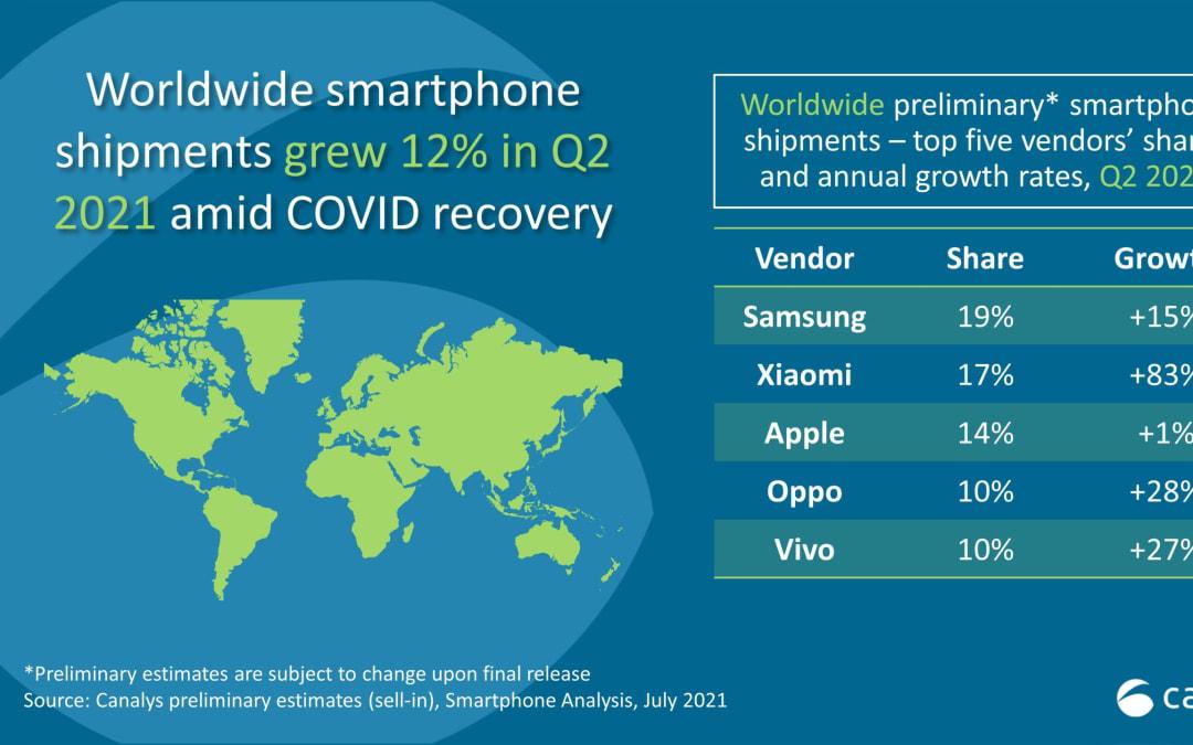 Smartphone, Xiaomi scippa ad Apple il secondo posto nella classifica mondiale