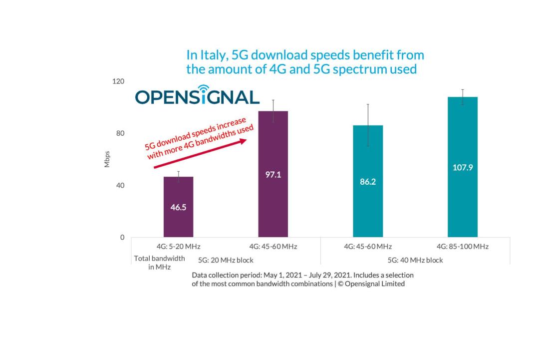 """5G, la velocità aumenta a fronte di reti 4G """"solide"""". Germania e Uk battono l'Italia"""