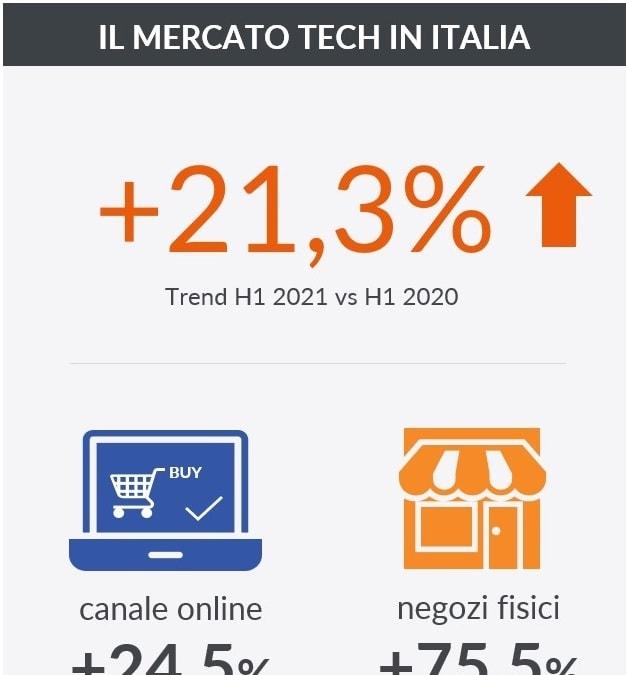 Consumer tech, Italia in grande spolvero. Ma frena il boom dell'IT Office