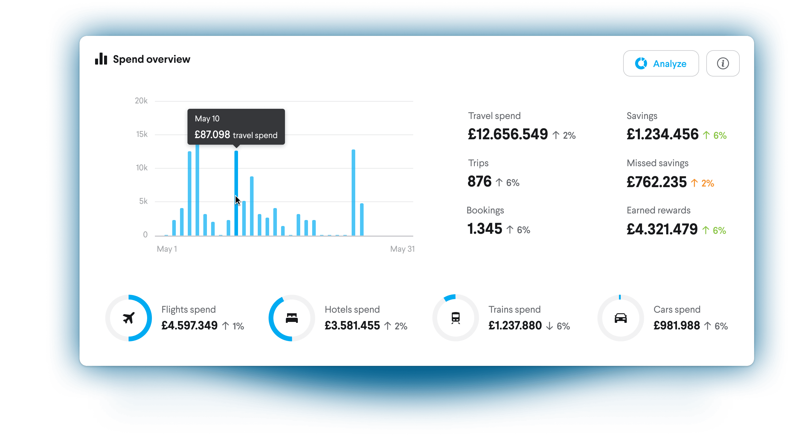 TripActions Product Screenshot - Advanced reporting shows how travel budgets are spent