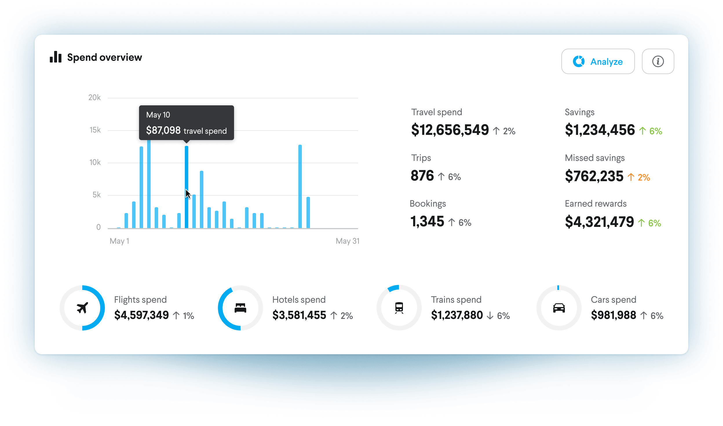 TripActions admin dashboard view
