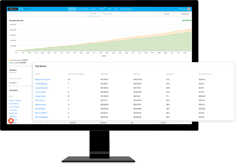 TripActions Product Screenshot - Complete visibility into travel spend including top savers